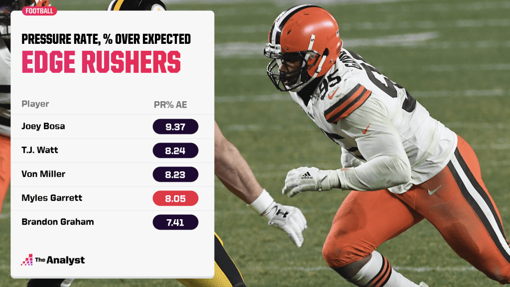 expected pressure rate above average for edge rushers