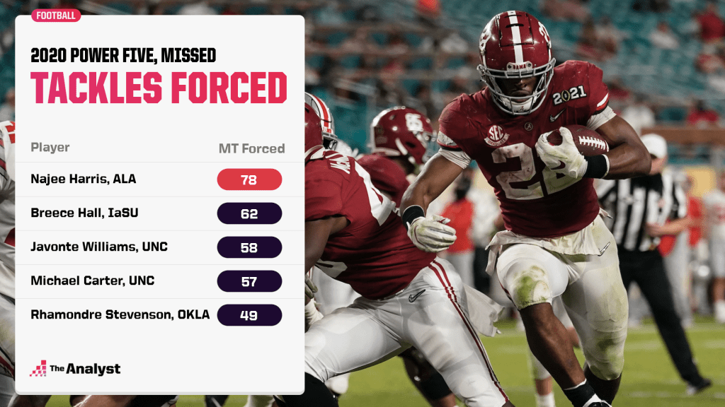 forced missed tackles, 2020 Power Five