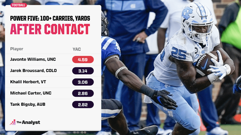 Yards after contact, 2020 Power Five