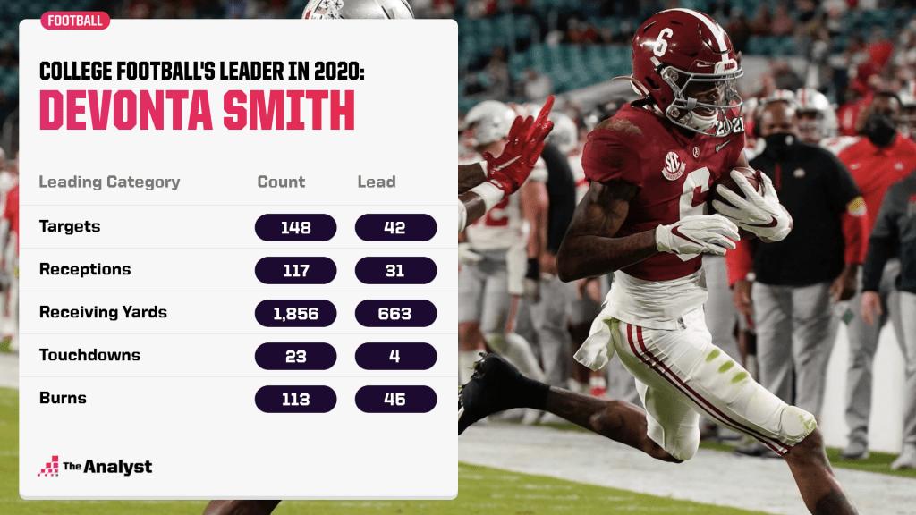 DeVonta Smith 2020 rankings