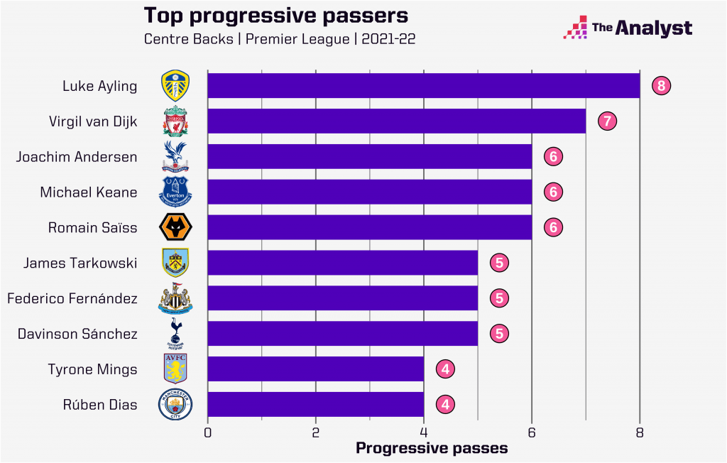 Top Progressive Passers in the Premier League 2020-21
