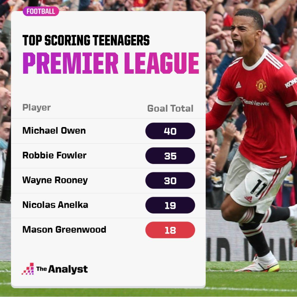 Top Teenage Premier League Scorers