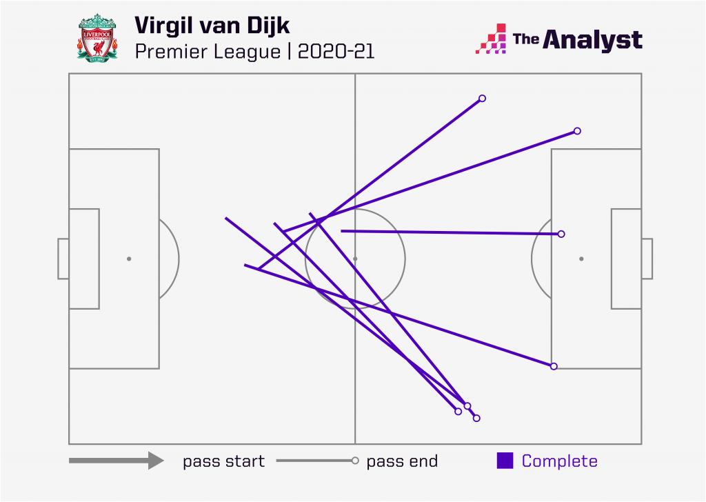 Virgil van Dijk progressive passes so far PL 2020-21