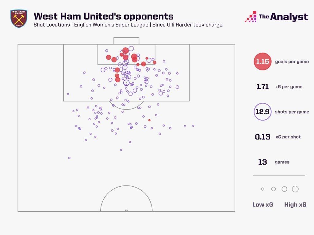 West Ham Shots Faced WSL 2020-21