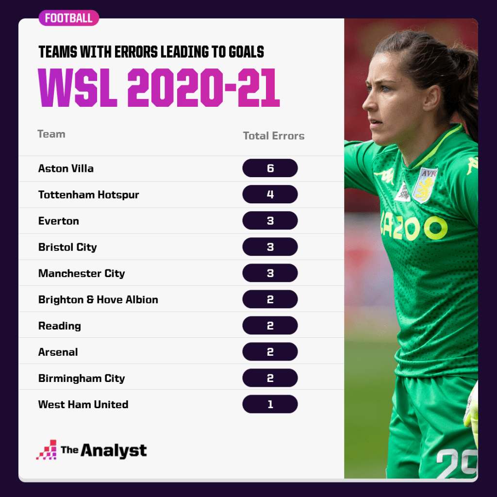 WSL Errors 2020-21