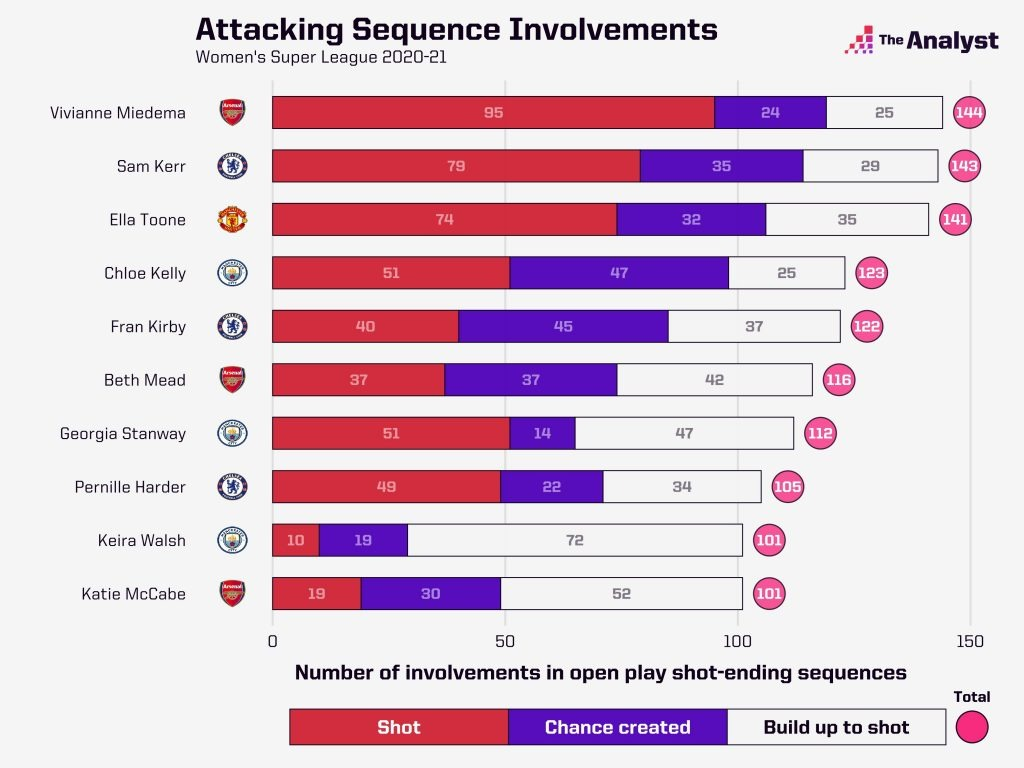 Leading Attacking Players WSL 2020-21
