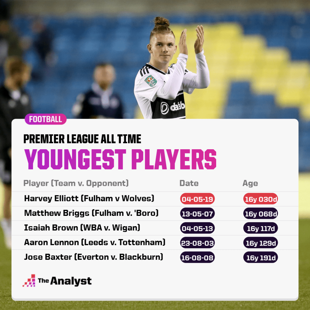 Youngest players in premier league history