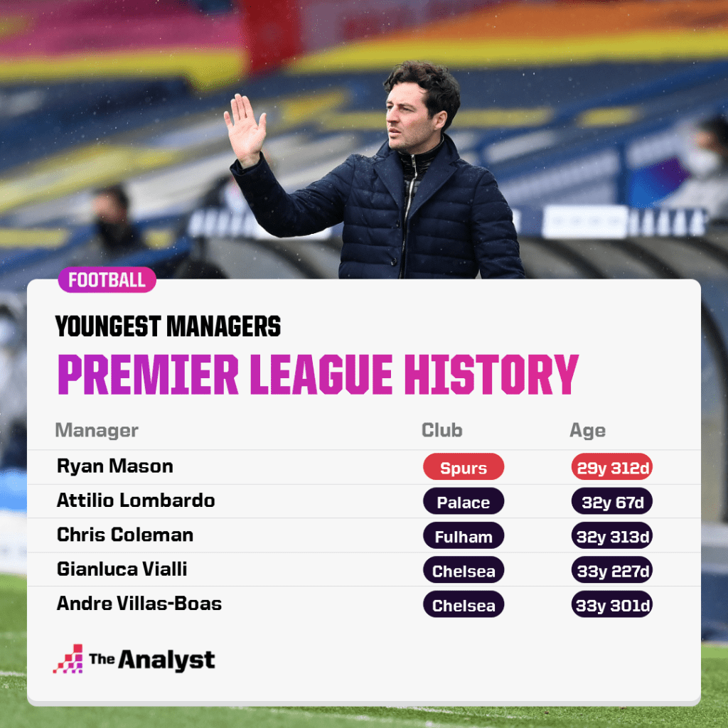 Youngest premier league managers