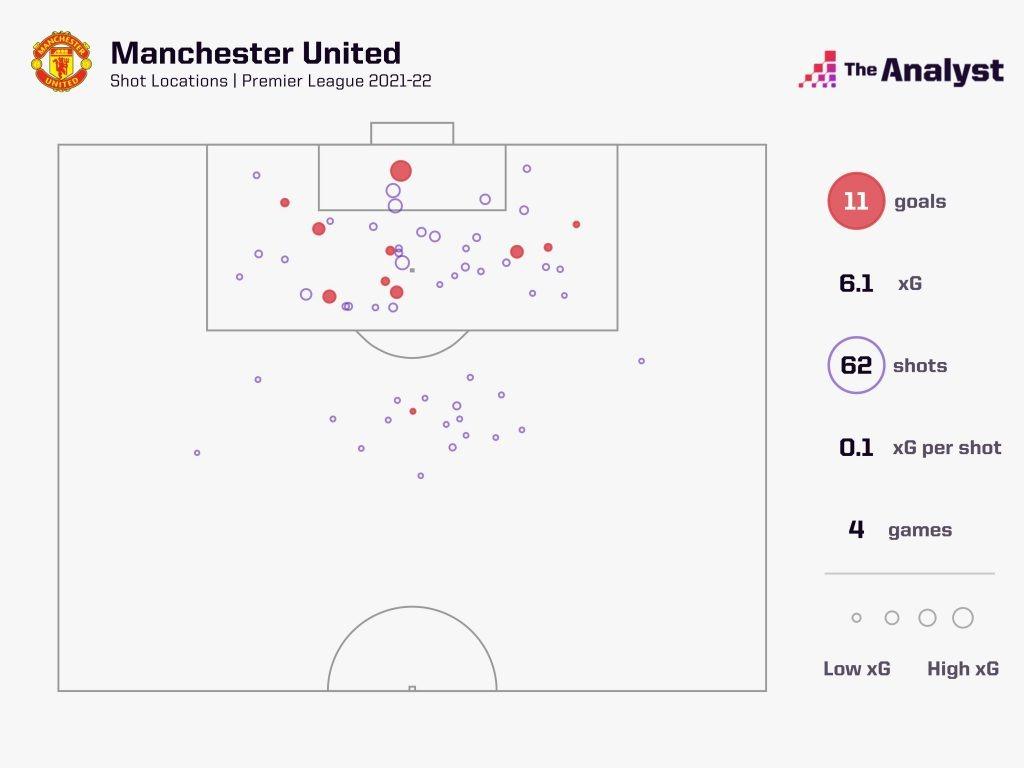 manchester united xG premier league