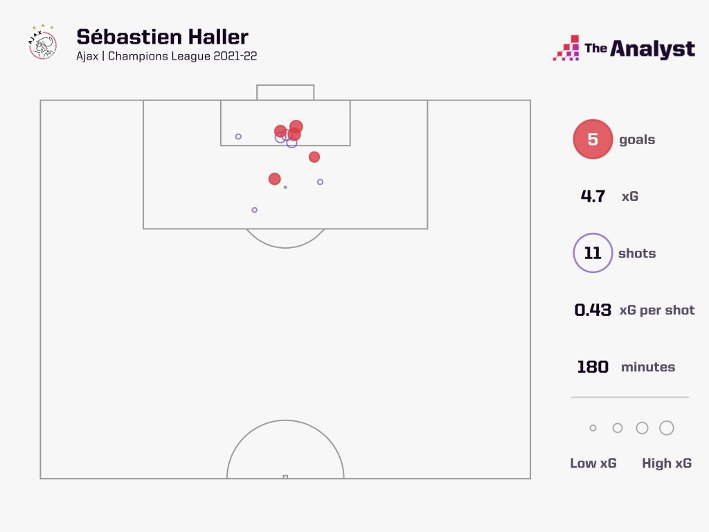 Haller in the 2021-22 UCL