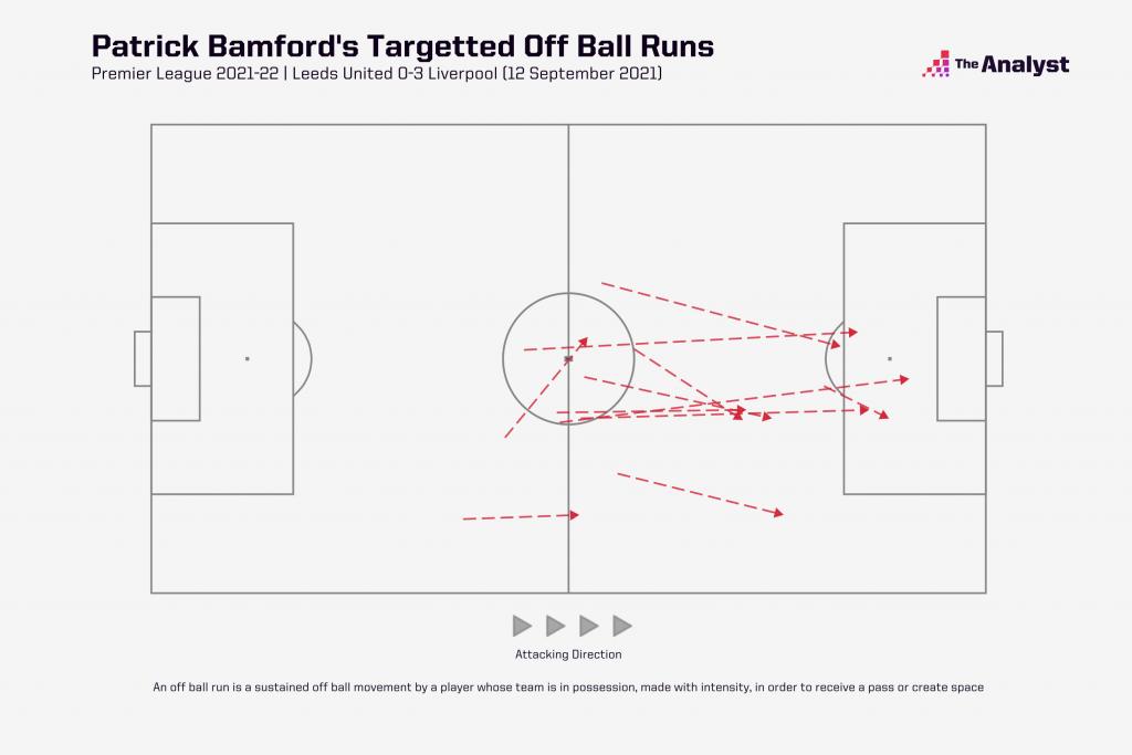 patrick bamford off ball runs