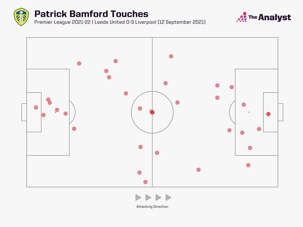 patrick bamford touch map