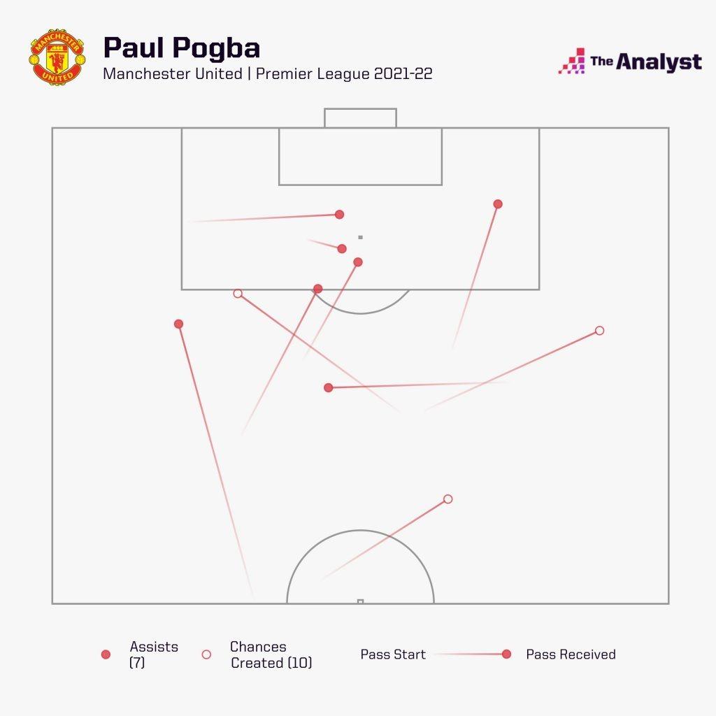 paul pogba chances created