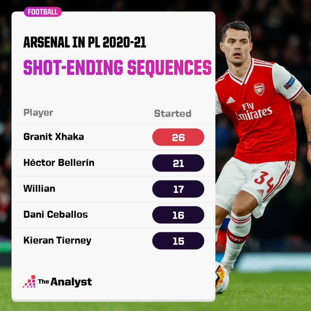 Arsenal shot-ending Sequences started 2020-21