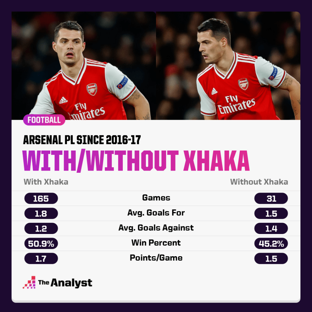 Arsenal with and without Xhaka