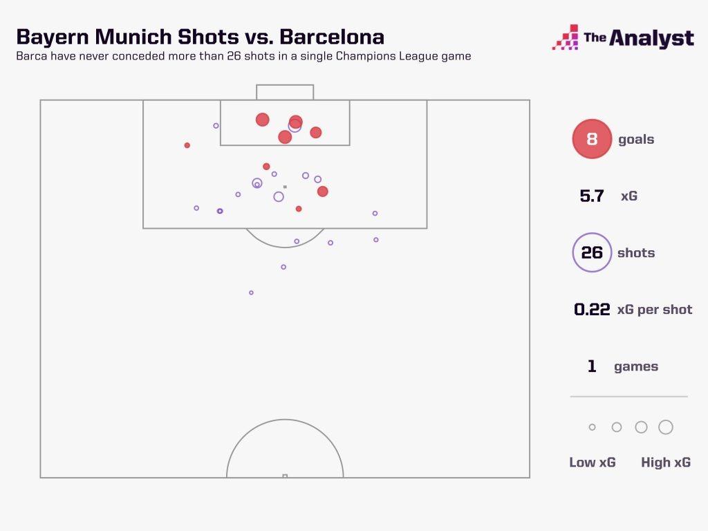 Bayern 26 shots against Barcelona, 8-2 win