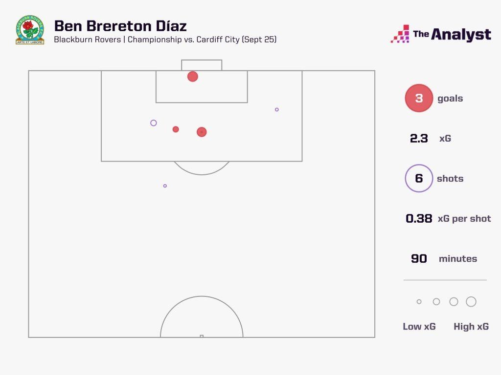 Ben Brereton Diaz vs Cardiff
