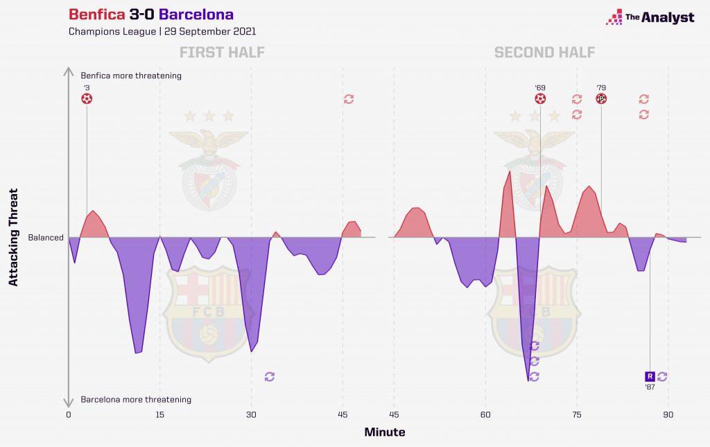 Benfica Barcelona momentum
