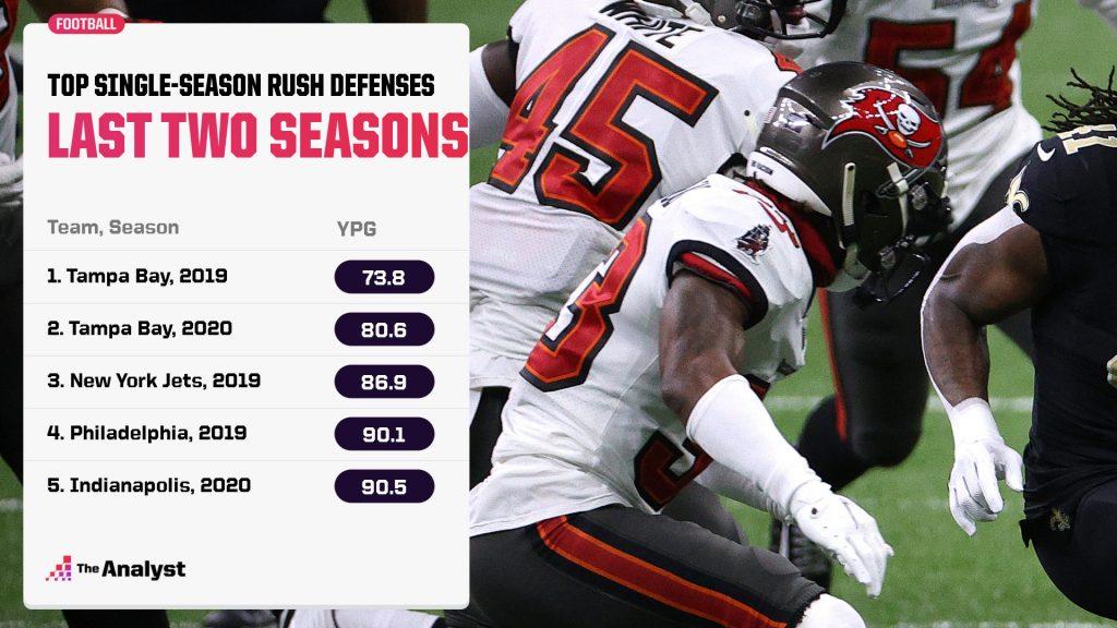 NFL Best Rush Defense 2019 2020