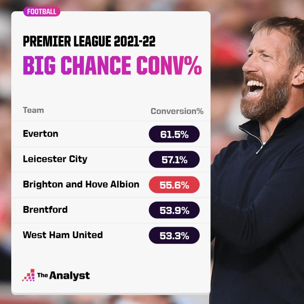 Big Chance Conversion rate in premier league 2021-22