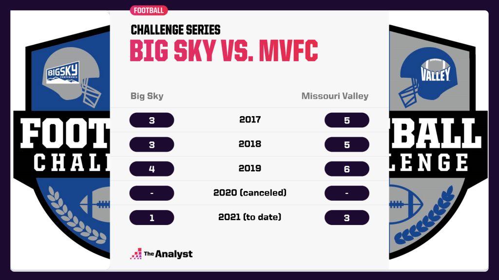 big-sky-mvfc-challenge-series