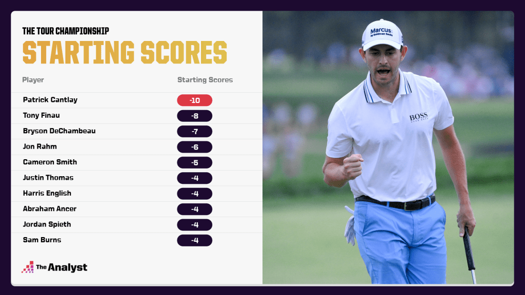 Starting scores of players at the Tour Championship