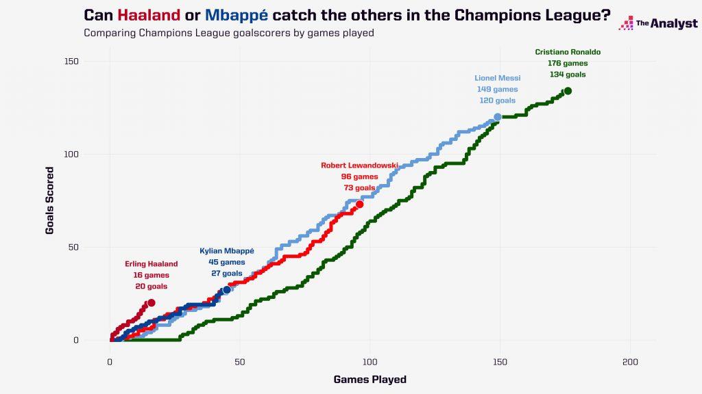 Leading Champions League scorers