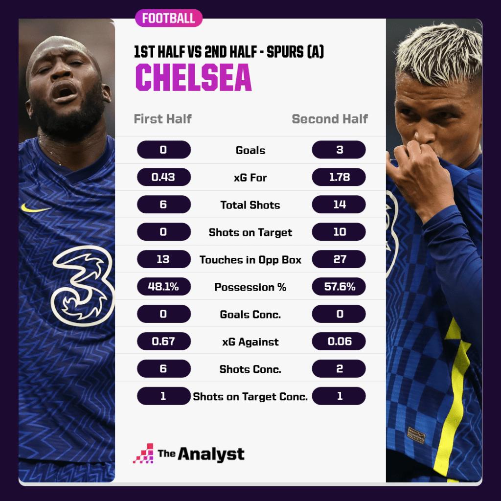 Chelsea v Spurs by half