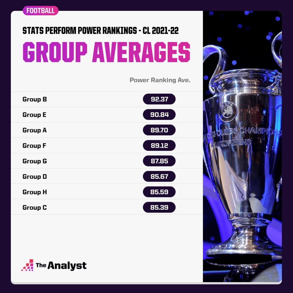 Hardest Champions League group