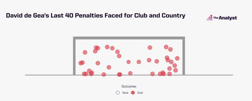 David de Gea penalties faced