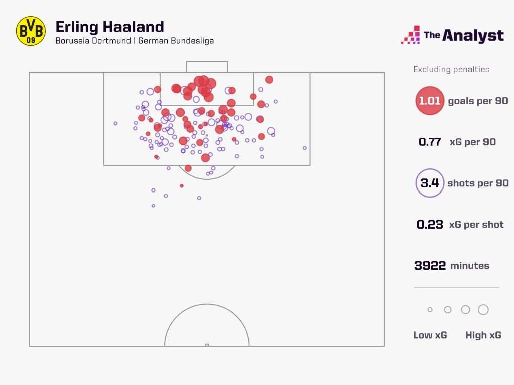 Erling Haaland goals Dortmund