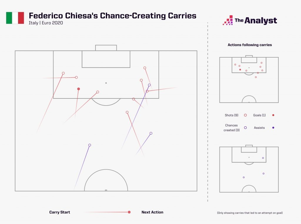 Federico Chiesa chance-creating carries euro 2020
