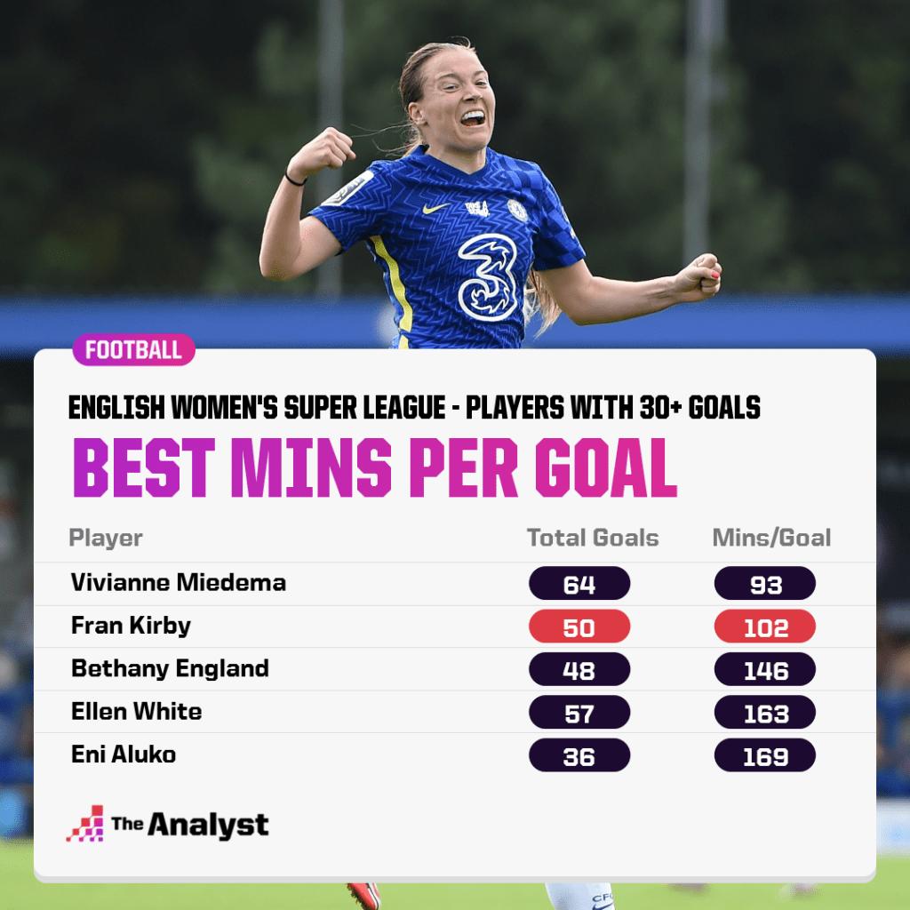 best WSL mins per goal ratios