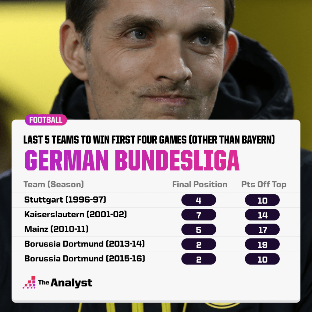 Bundesliga teams to win first four games