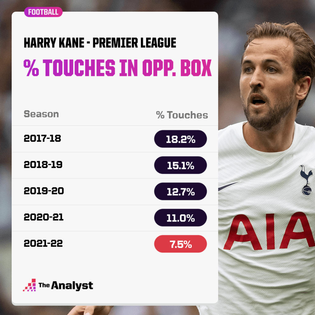 Harry Kane touches in opp box in Premier League