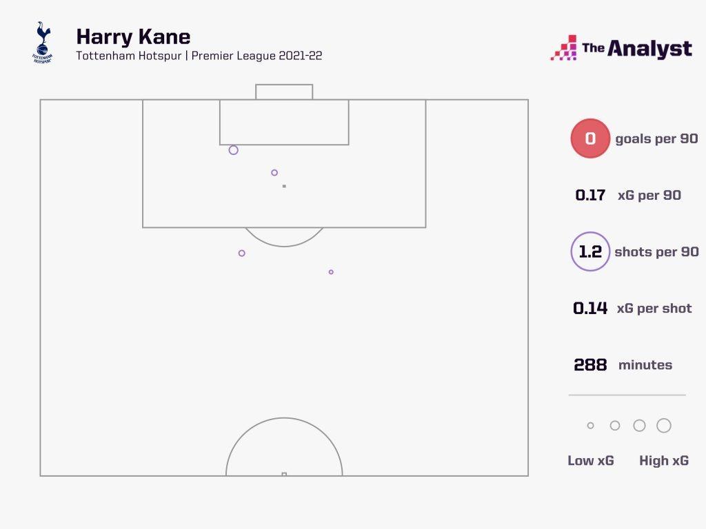 Harry Kane xG shot map 2021-22