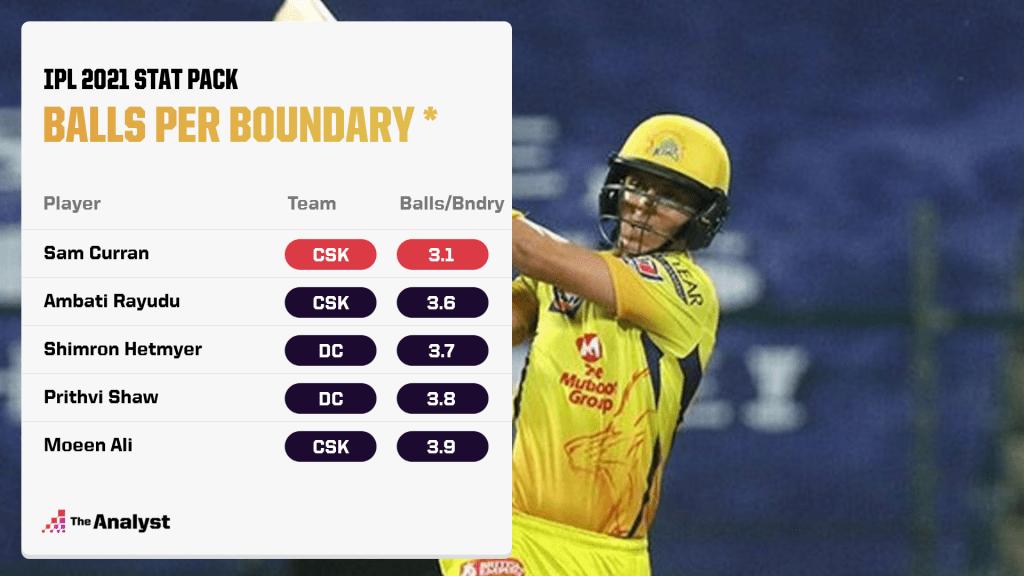 IPL 2021 Balls per Boundary