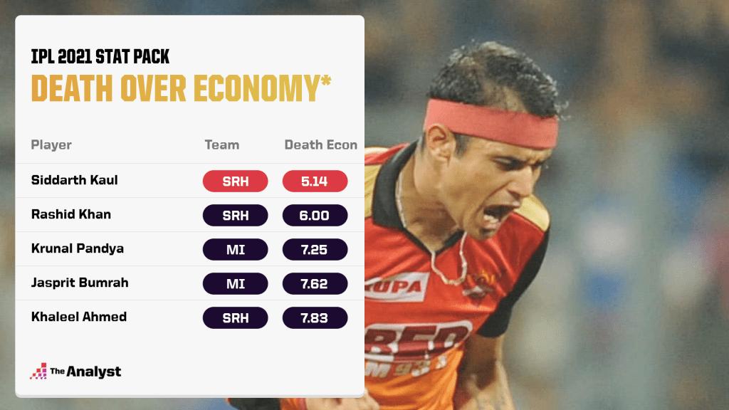 IPL 2021 Death Economy Rate
