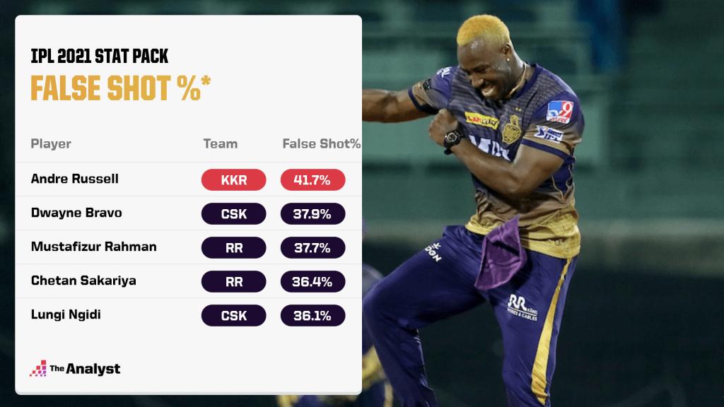 IPL 2021 False Shot %