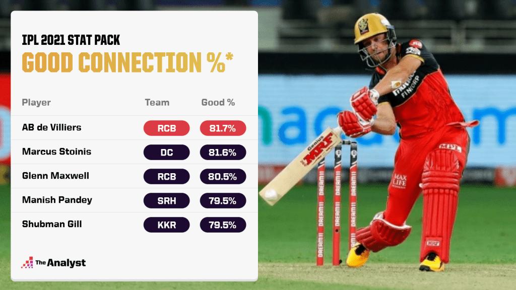 IPL 2021 Good Connection %