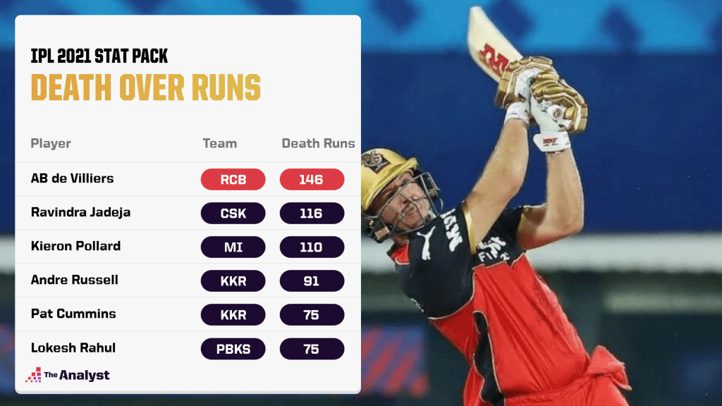 IPL 2021 Most Death Runs