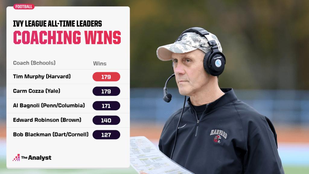 ivy-league-coaching-wins