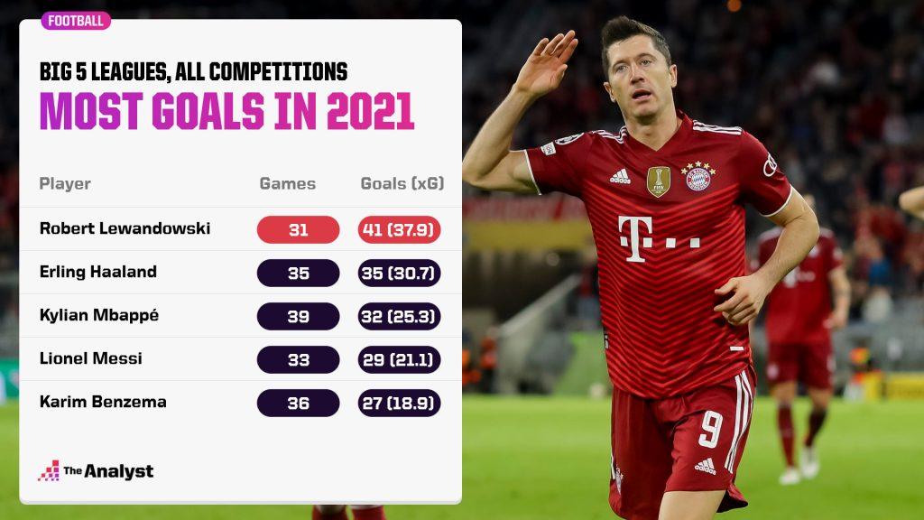 Lewandowski 41 goals 2021