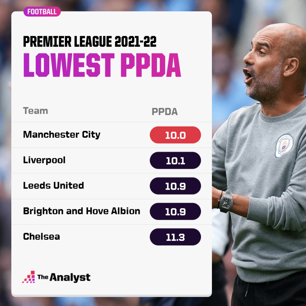 Lowest PPDA Premier League 2021-22