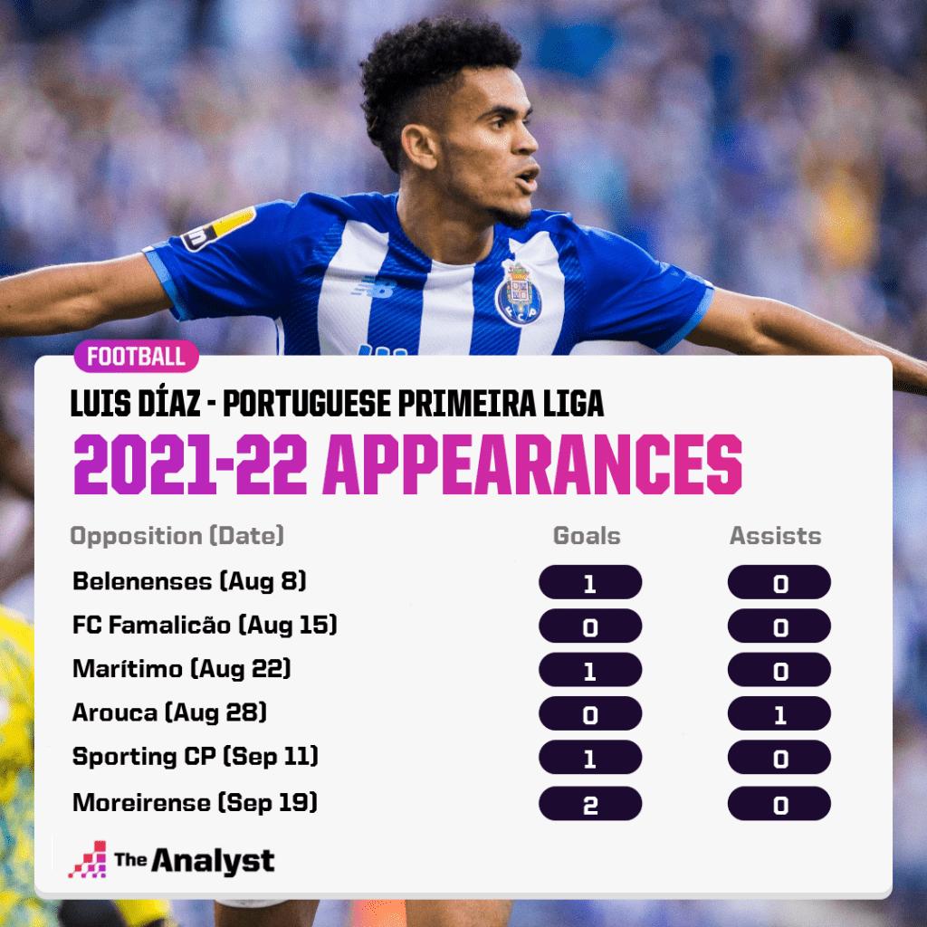 Luis Diaz 2021-22