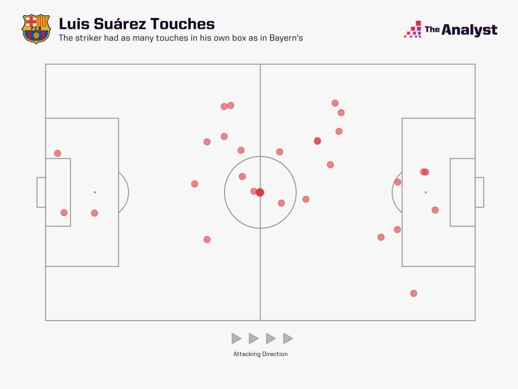 Luis Suarez touches for Barcelona against Bayern 8-2