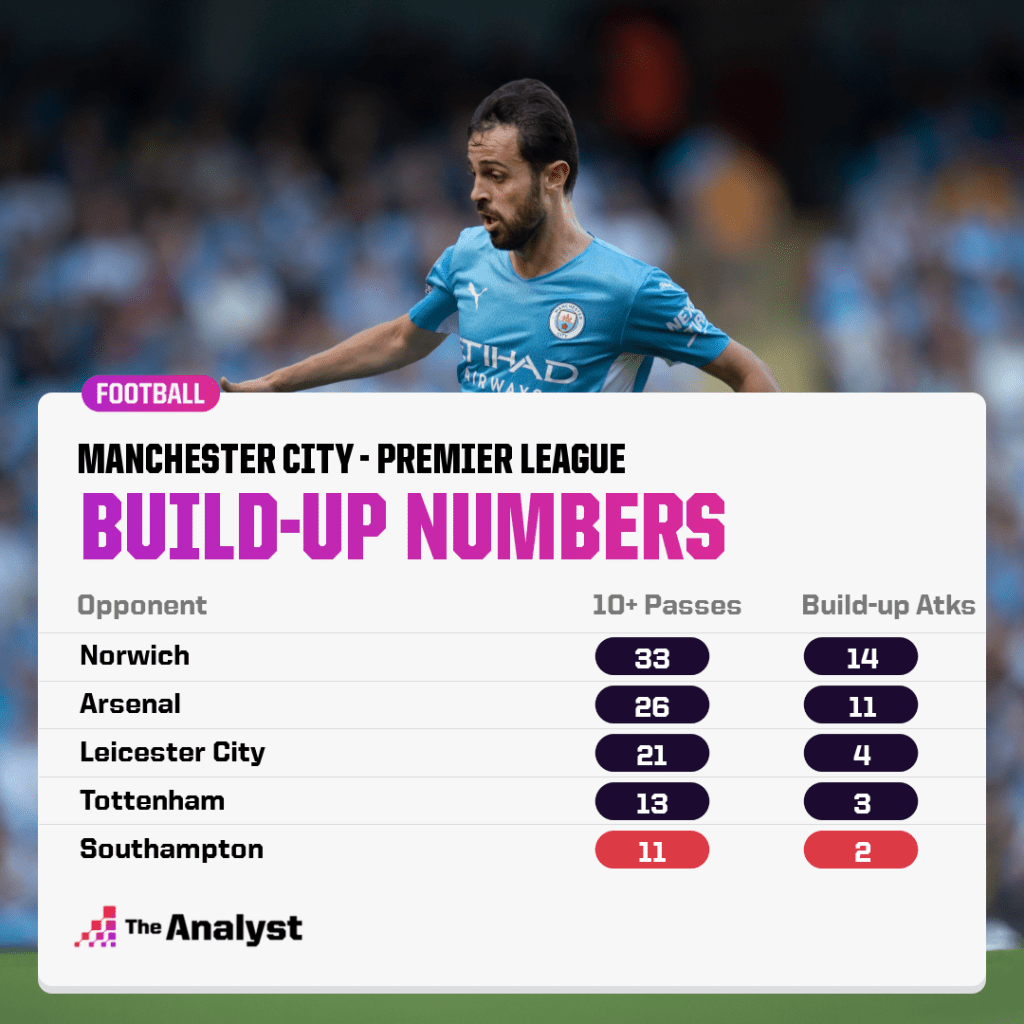 Man City Build-up numbers