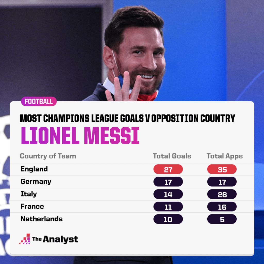 Lionel Messi vs English clubs in the Champions League