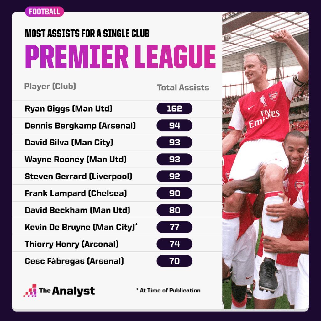 Most Premier League assists for a club