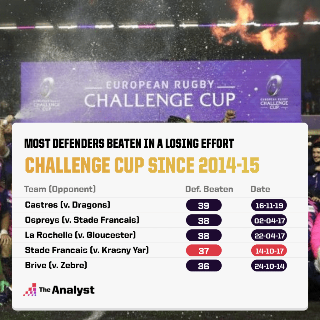 Most defenders beaten in defeat Challenge Cup rugby